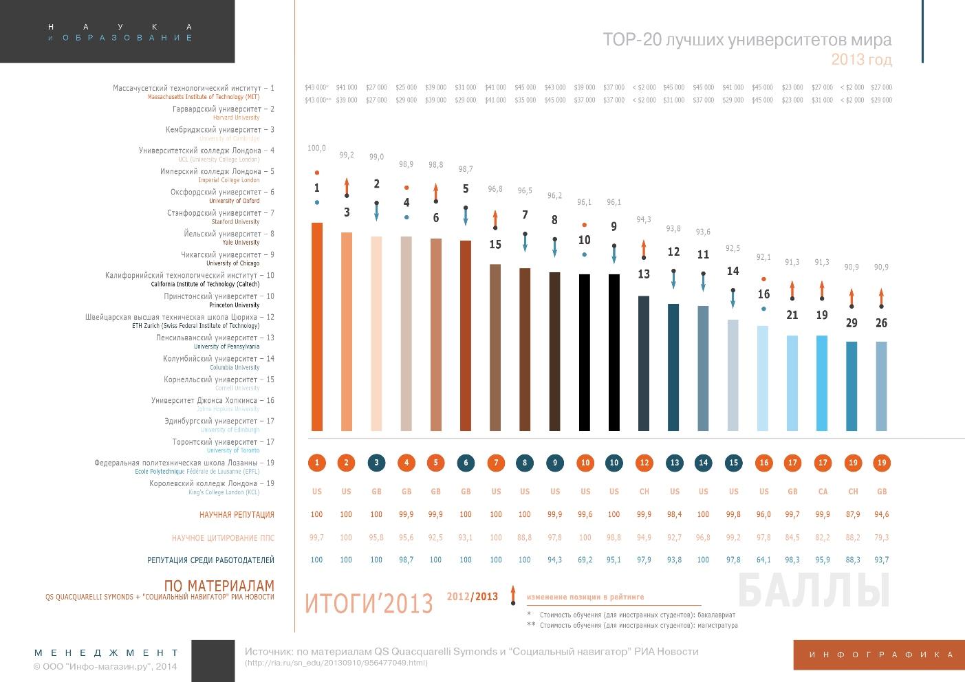 Топ-20 университетов мира