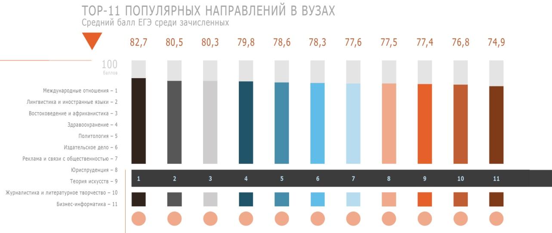 Топ-11 популярных направлений в вузах
