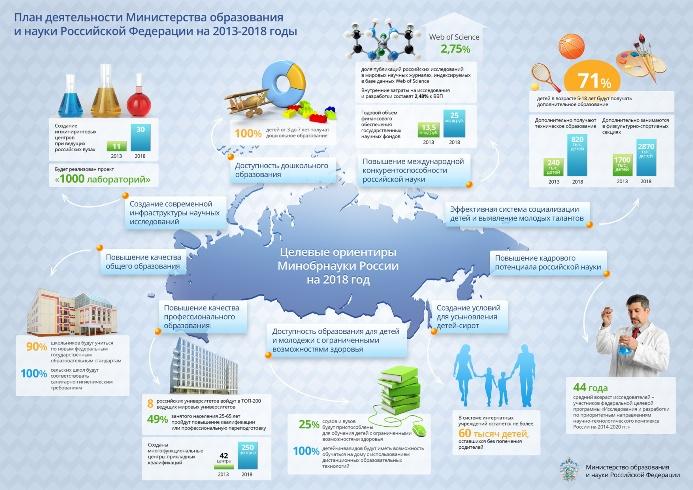Инфографика о планах Минобрнауки на 2013-2018 годы