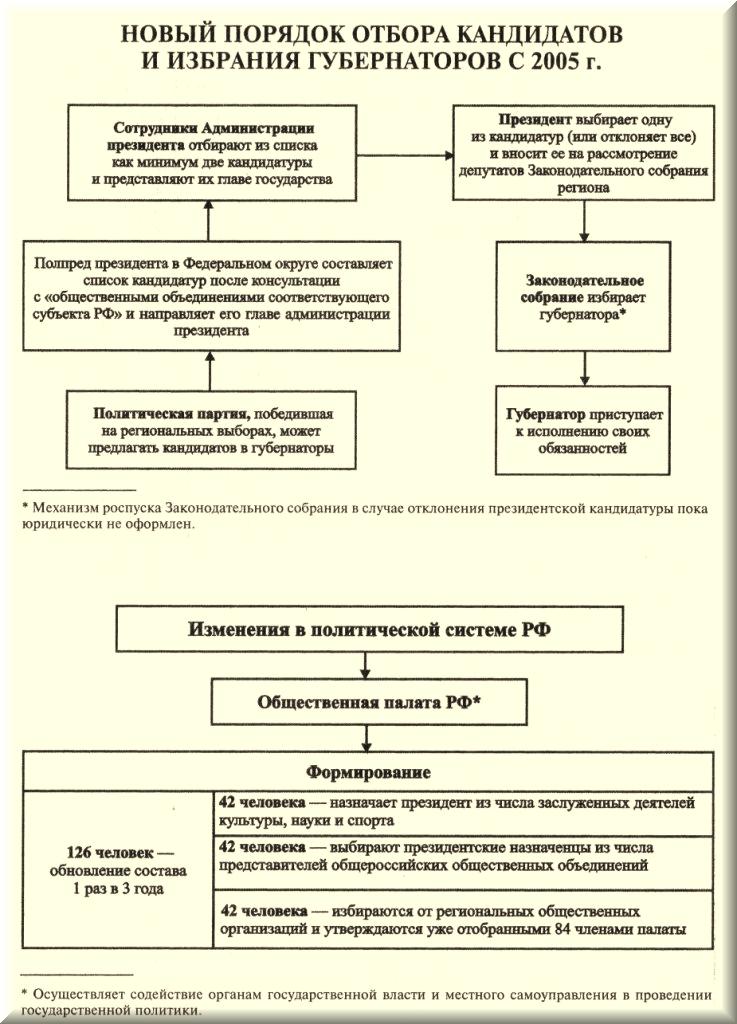 Схемы по истории России