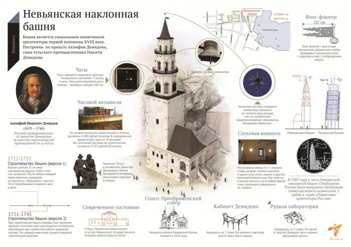 Инфографика по истории России