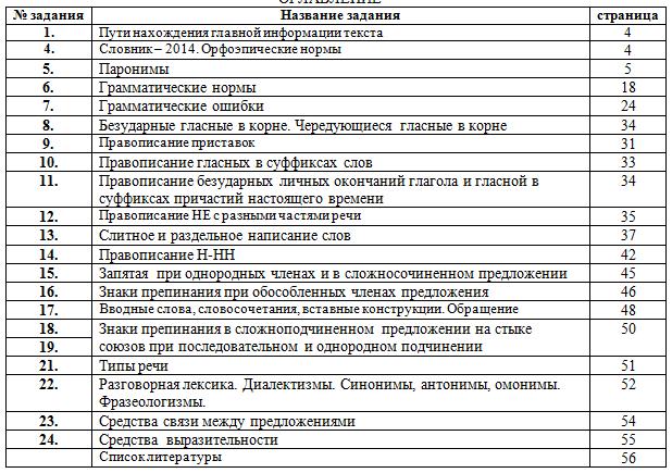 Справочник по выполнению заданий ЕГЭ по русскому языку