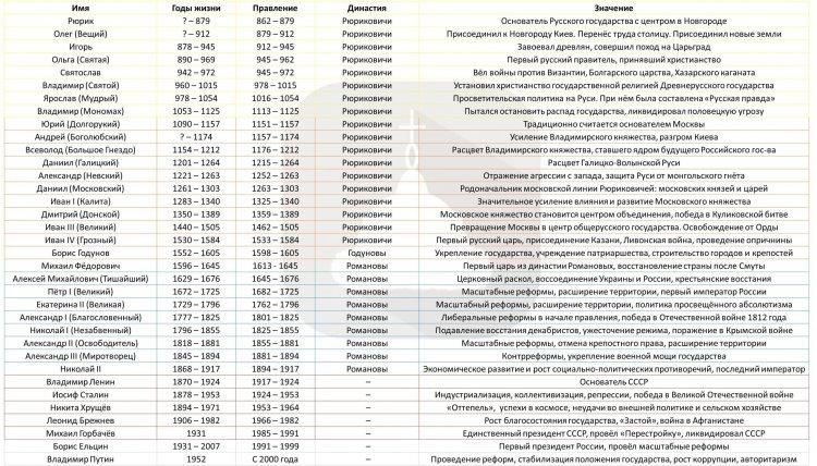 Таблица: Правители России