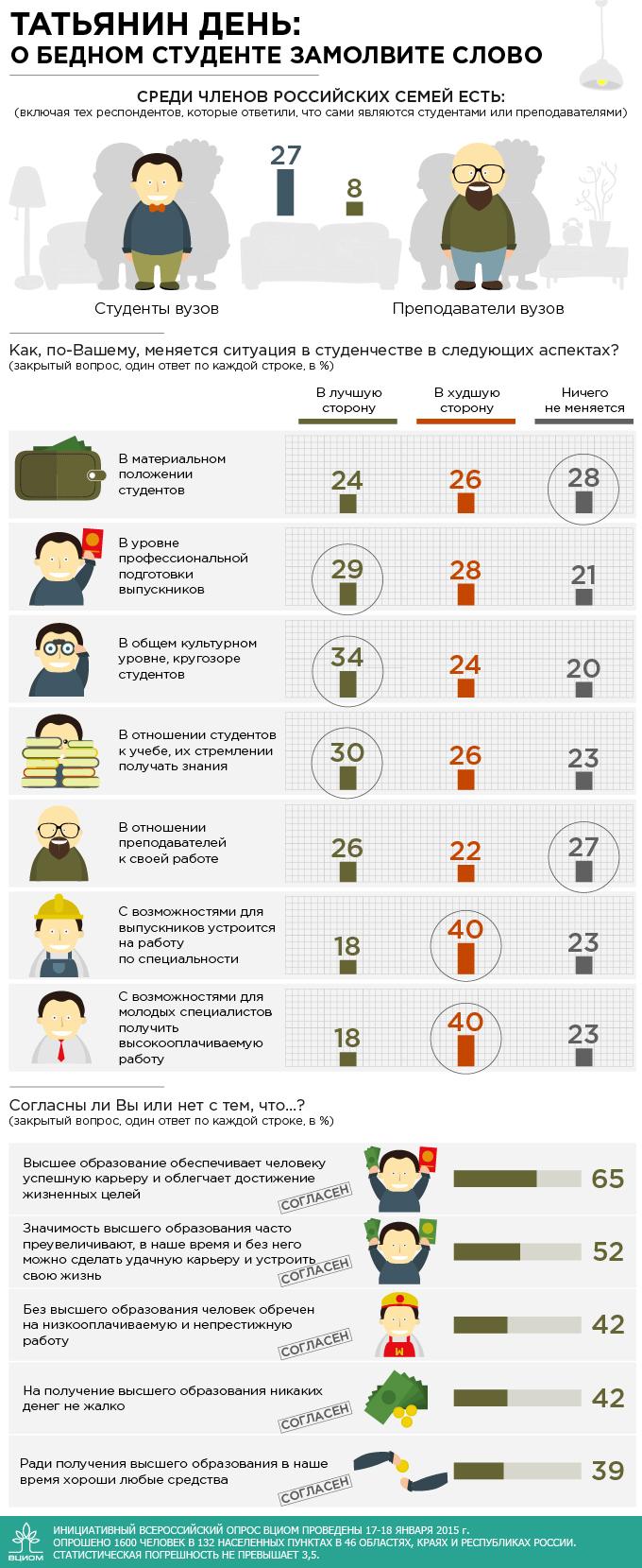 Россияне о высшем образовании