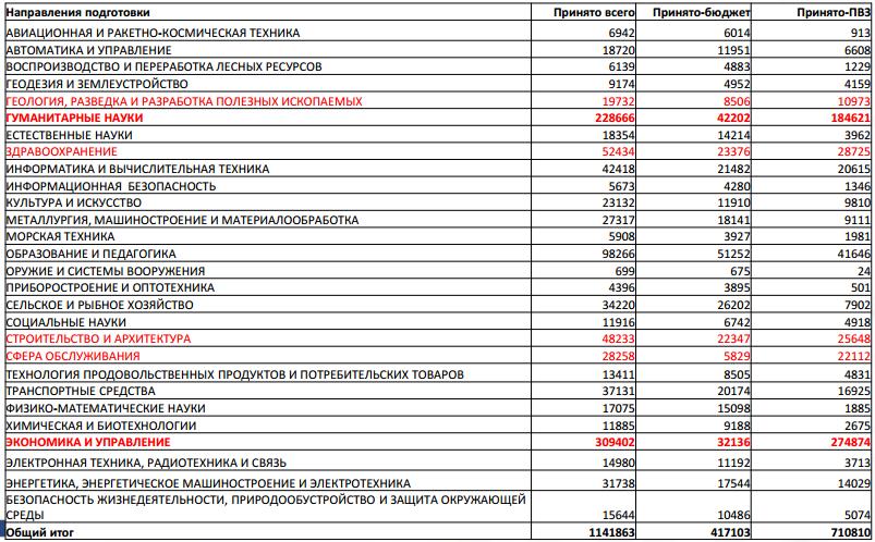 Приём в вузы РФ 2013 г. бакалавров и специалистов