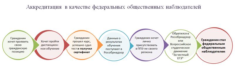 Обучение общественных наблюдателей за процедурой ЕГЭ-2015