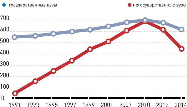 Количество негосударственных и государственных вузов в России