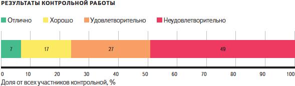 """Контрольная от Яндекса """"Что и требовалось доказать"""""""