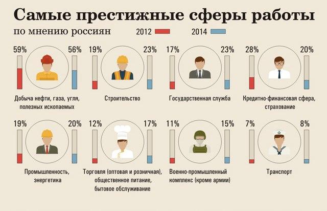 Самые престижные сферы работы по мнению россиян