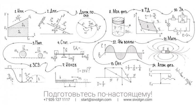4 презентации по физике