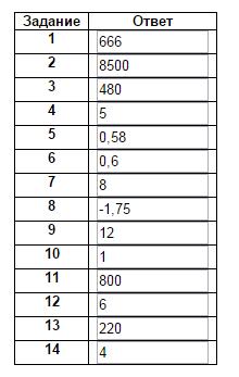3 тренировочных варианта по математике