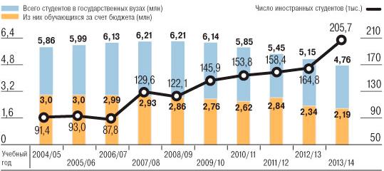 Количество иностранных студентов в российских вузах по годам