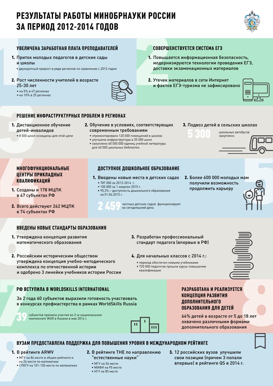 Результаты работы Минобрнауки России за 2012-2014 годы