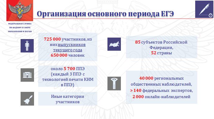 Проведение основного этапа ЕГЭ 2015 года