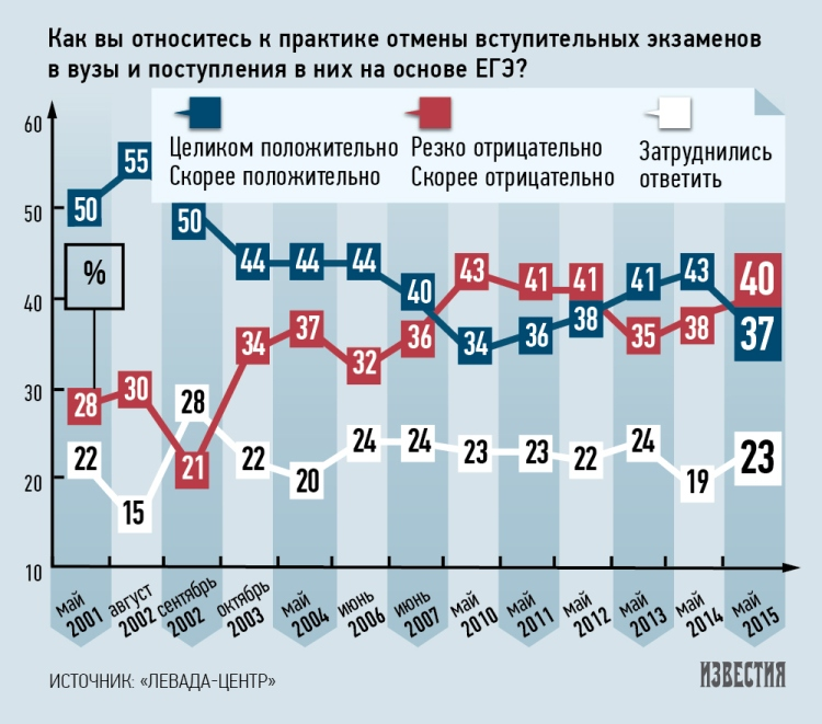 Почти половина граждан России негативно относится к ЕГЭ