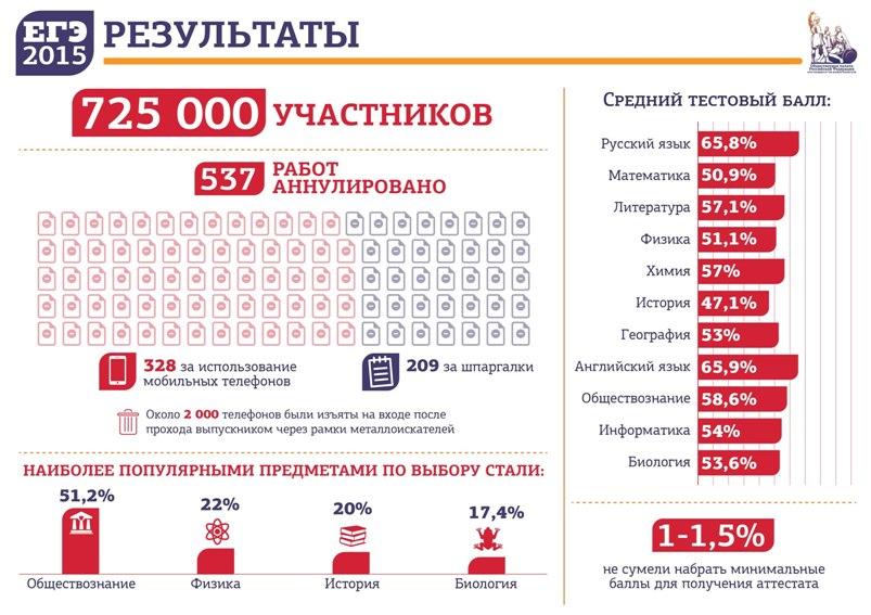 Инфографика: Результаты ЕГЭ-2015