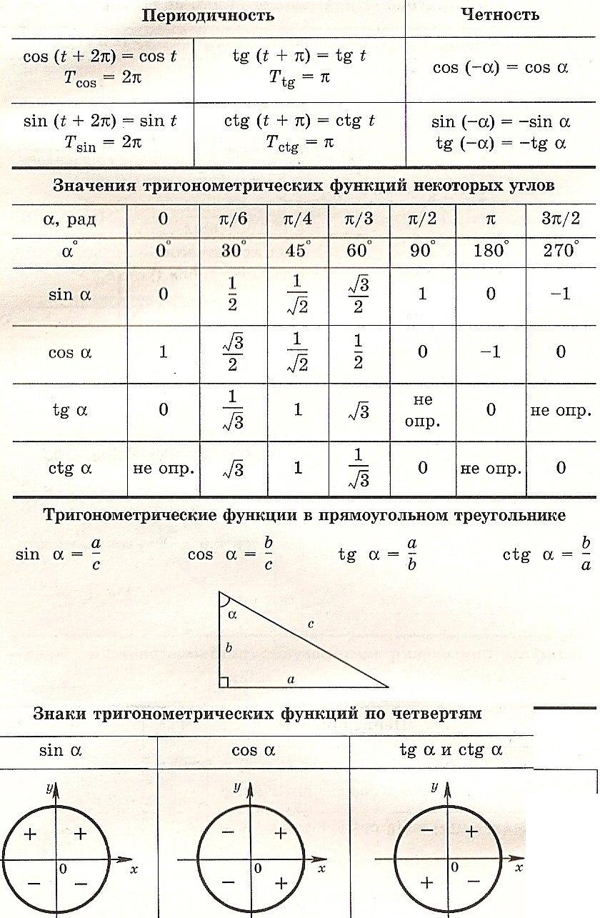 Таблица по тригонометрии