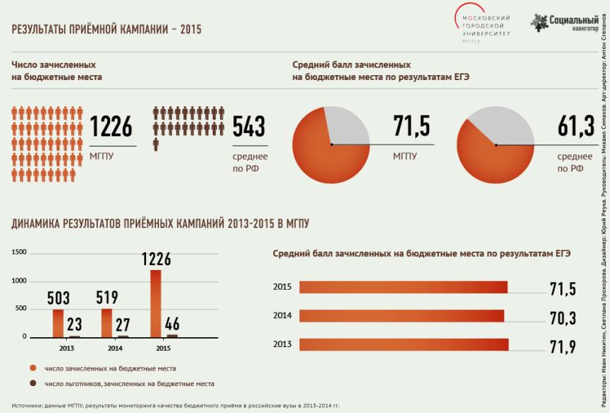 Качество приёма в педагогические вузы - 2015