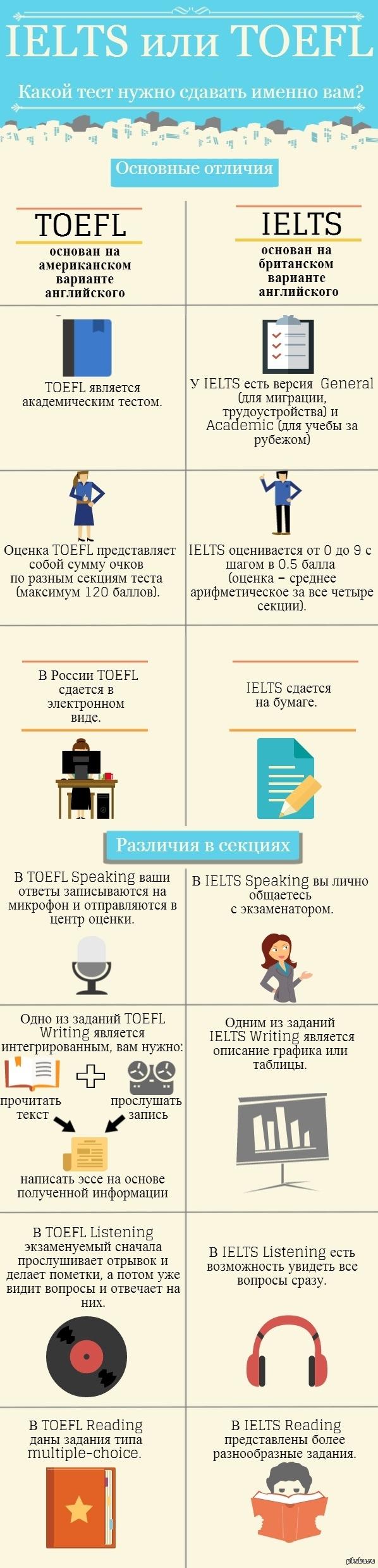 Сравнение экзаменов IELTS и TOELF