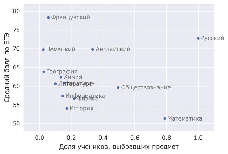 Распределение средних баллов ЕГЭ