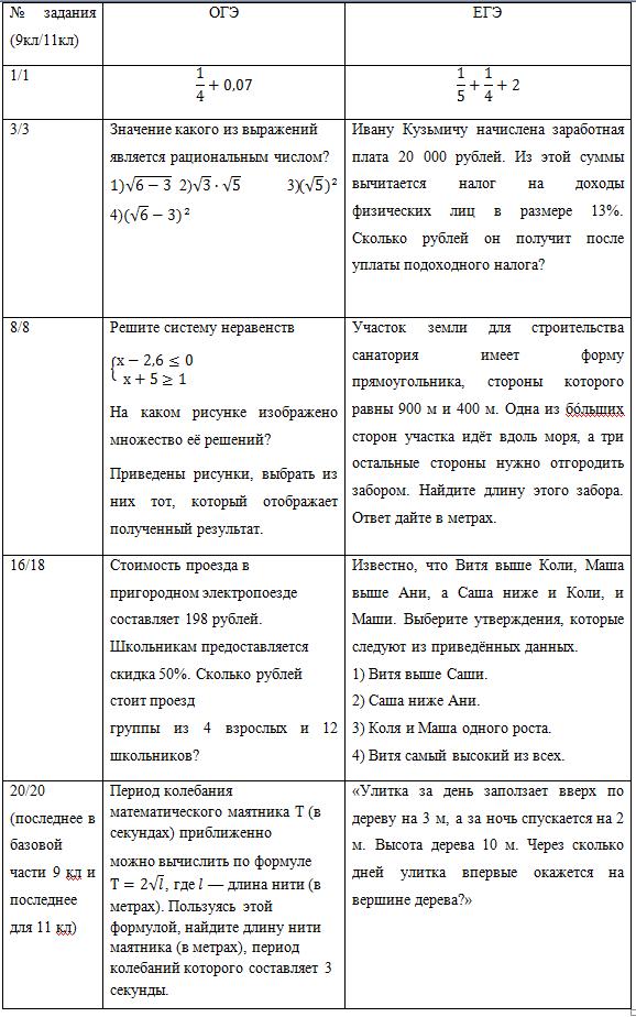 Сравнение ОГЭ и ЕГЭ по математике базового уровня