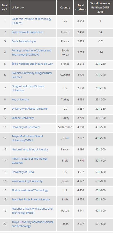 МИСиС вошёл в двадцатку лучших малых университетов мира