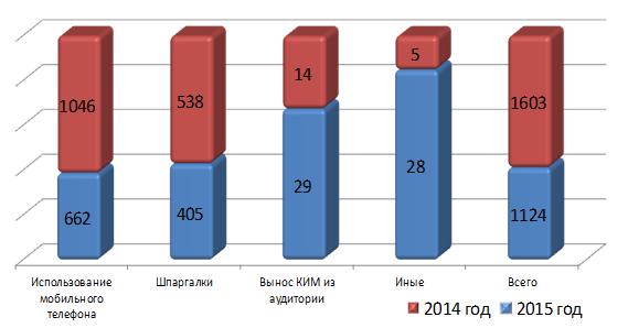 Удалённые участники ЕГЭ за последние 2 года