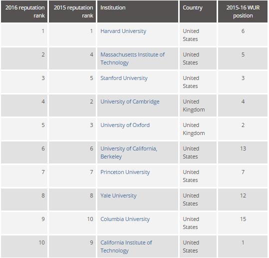 Самые престижные университеты мира