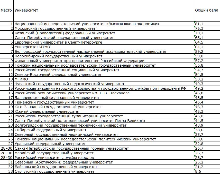 """Рейтинг университетов от аналитического центра """"Эксперт"""""""