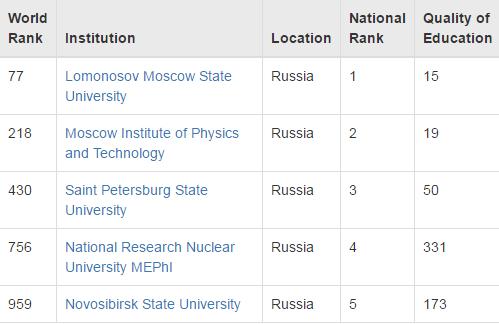 Рейтинг университетов CWUR