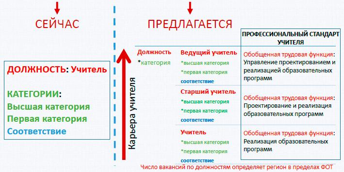 Национальная система учительского роста