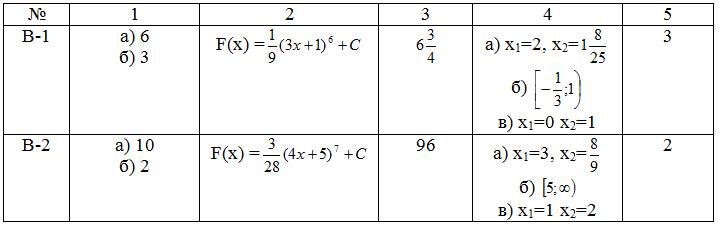 Контрольная по алгебре и началам анализа