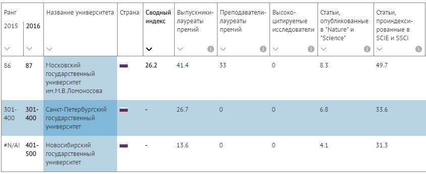 Академический рейтинг университетов мира - 2016