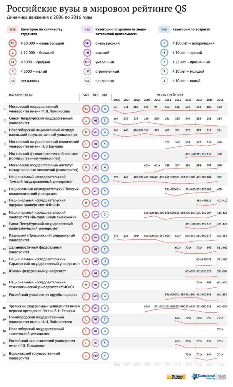 22 российских вуза в мировом рейтинге QS