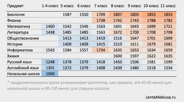 Средняя стоимость урока с репетитором в Москве