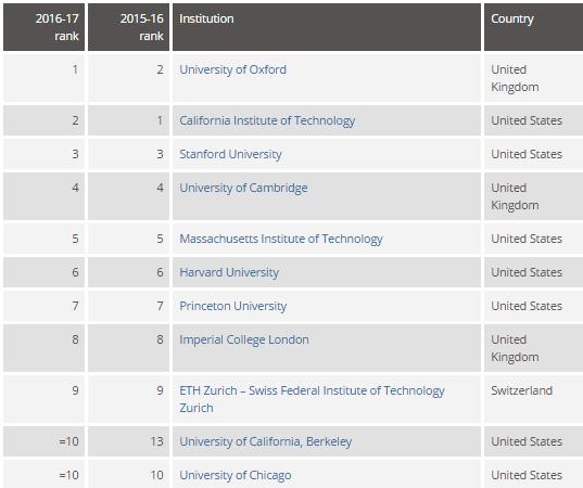 Мировой рейтинг университетов THE