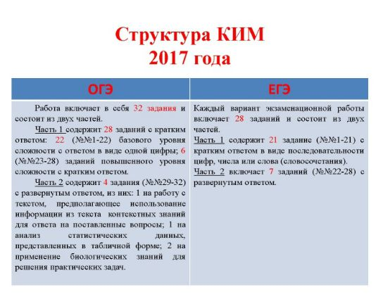 Вебинар: особенности ЕГЭ-2017 по предмету «Биология»