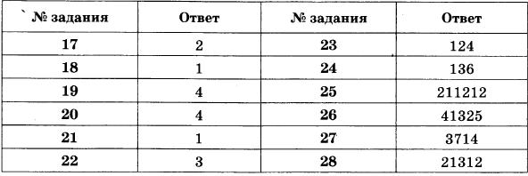 Ответы на типовые тестовые задания ОГЭ по биологии