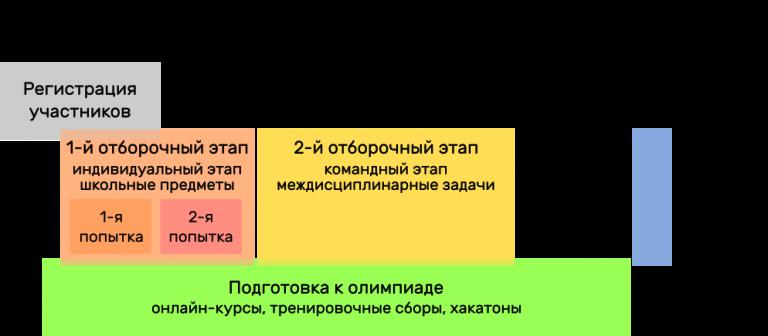 Олимпиада Национальной технологической инициативы