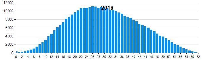 Средний процент выполнения заданий ЕГЭ по обществознанию