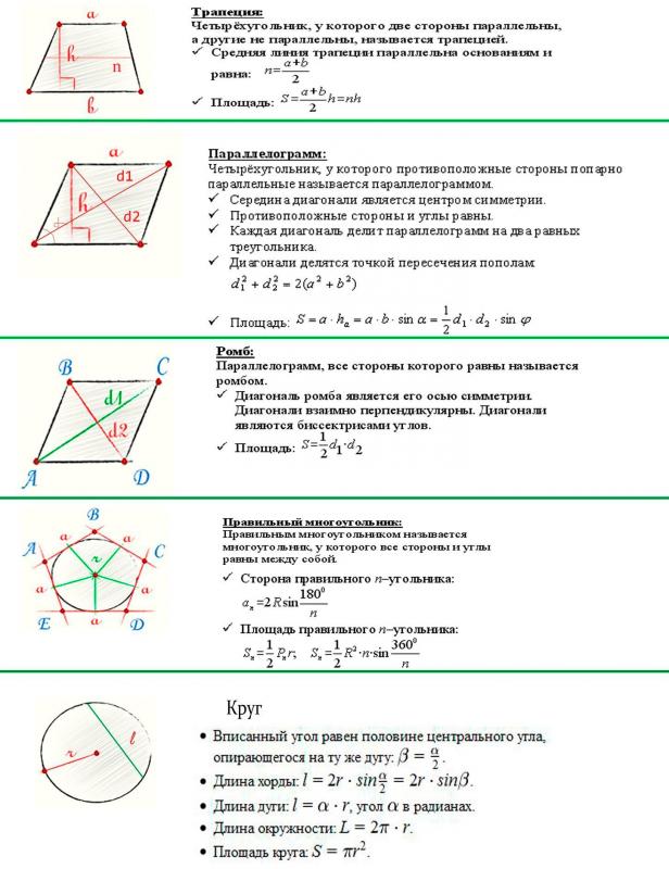 Геометрические формулы для ЕГЭ