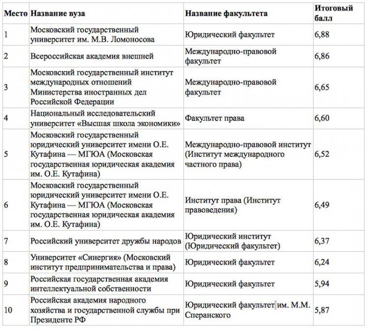 Рейтинг факультетов московских вузов в восьми профессиональных сферах