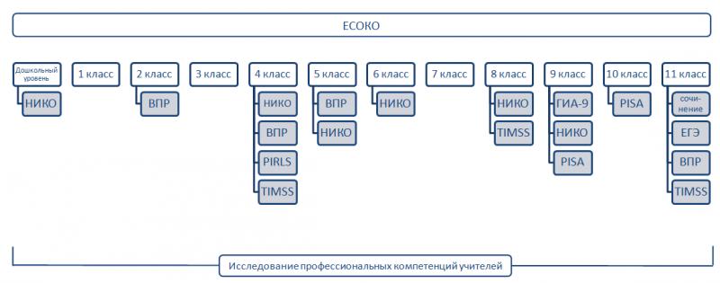 """В Рособрнадзоре представили """"Единую систему оценки качества образования"""""""