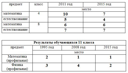 Результаты TIMSS в России