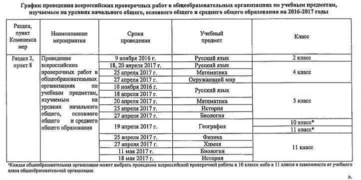 Расписание НИКО и ВПР в 2016-2017 учебном году