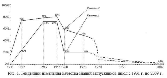 Эволюция качества математического образования 1931 - 2009 гг.