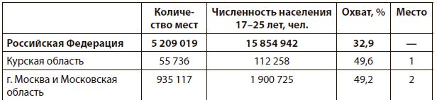 Кому доступно высшее образование в России