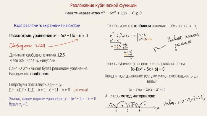 Разложение кубической функции