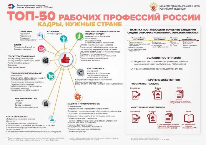 ТОП-50 рабочих профессий России