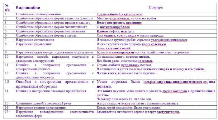Классификация ошибок, исправляемых и учитываемых в системе оценивания заданий